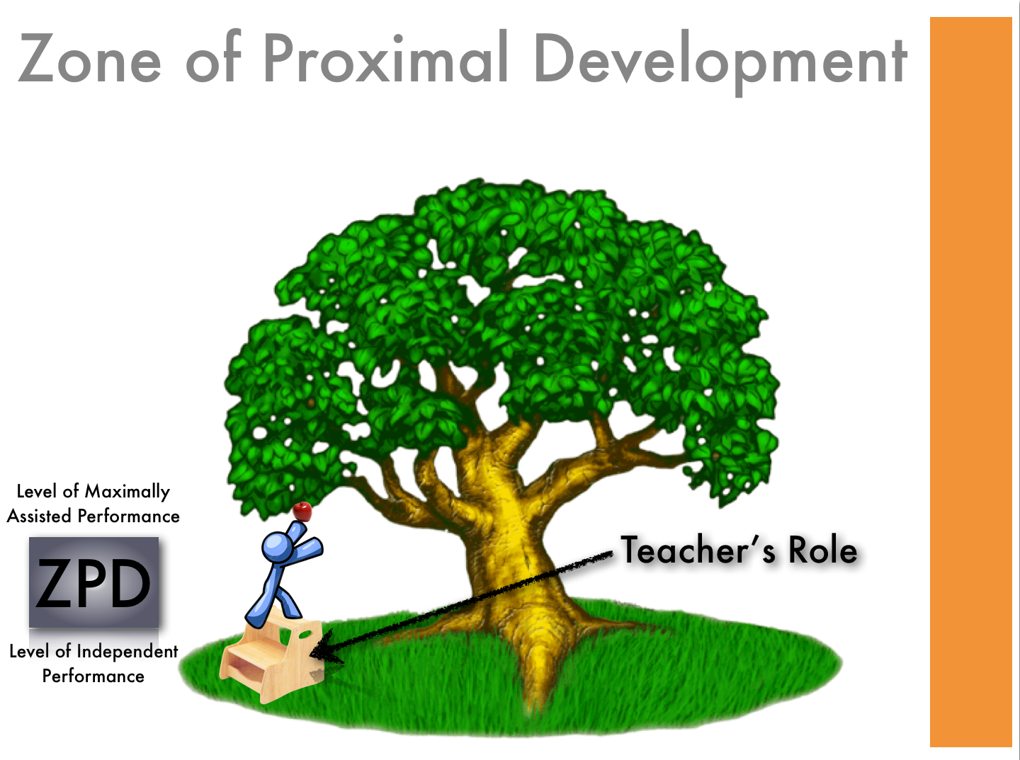 Lev Vygotsky S Zone Of Proximal Development A Lesson Mr